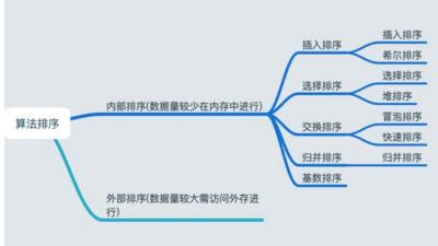 排序算法之时间空间复杂度分析