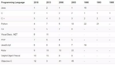 2018年12月编程语言排行榜:C++再次被Python超越,VB.NET创新高