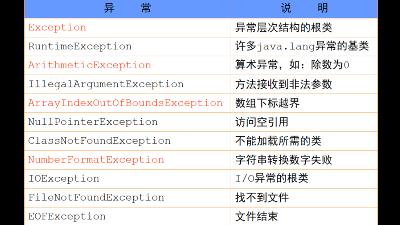 Java开发必备技能之异常处理机制