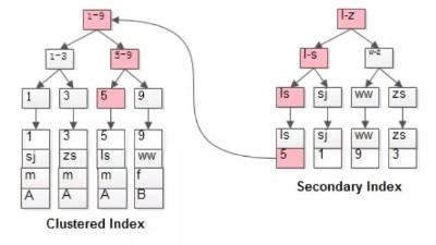 """牛耳教育-Java开发稳步进阶之不容忽视的""""索引"""""""