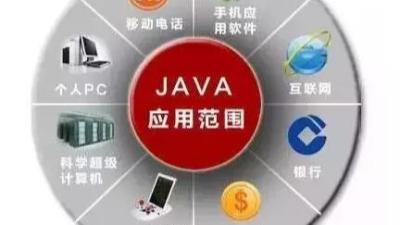 【java培训】为什么JAVA语言这么受欢迎?