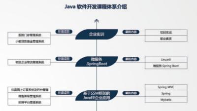 初学Java开发,这几个误区一定要注意