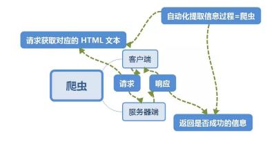 爬虫基础—— HTTP 基本原理