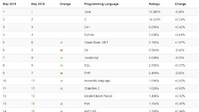 你所学的编程语言排名如何?