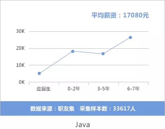 Java薪资