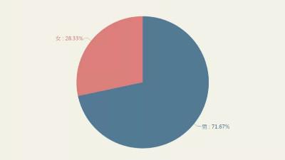 软件测试平均薪资大曝光,你打败了多少同行?