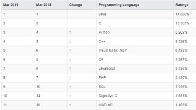 学Java的同学看过来,JDK13即将发布,新特性会是什么?
