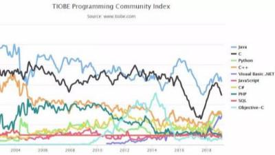2019年2月编程语言排行榜:Java依旧第一,Python 稳坐前三
